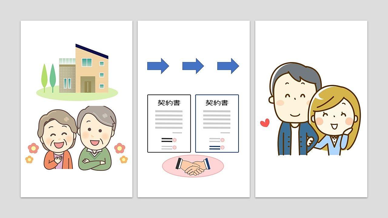 所有権移転登記【不動産売買の登記3】