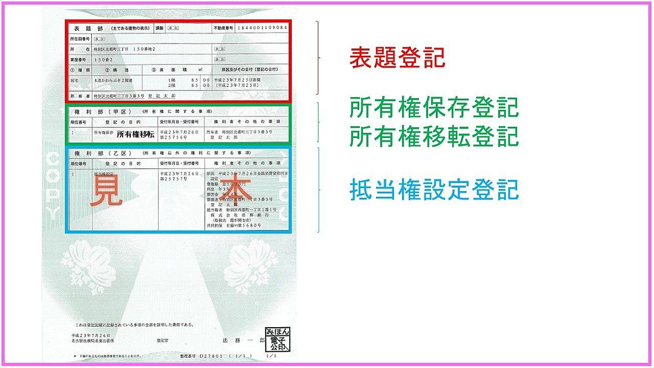 登記事項証明書の見本と登記される場所