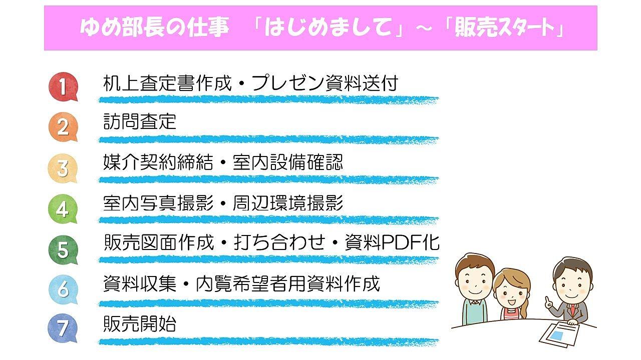 不動産売却の流れ【1】「はじめまして」~「販売スタート」