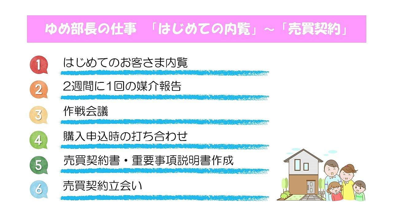 不動産売却の流れ【2】「はじての内覧」~「売買契約」