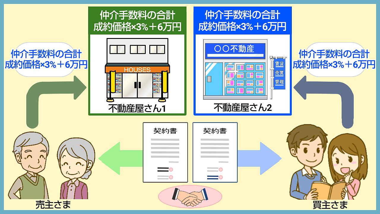 売主さま・買主さまのそれぞれに不動産仲介会社がつくイメージ図