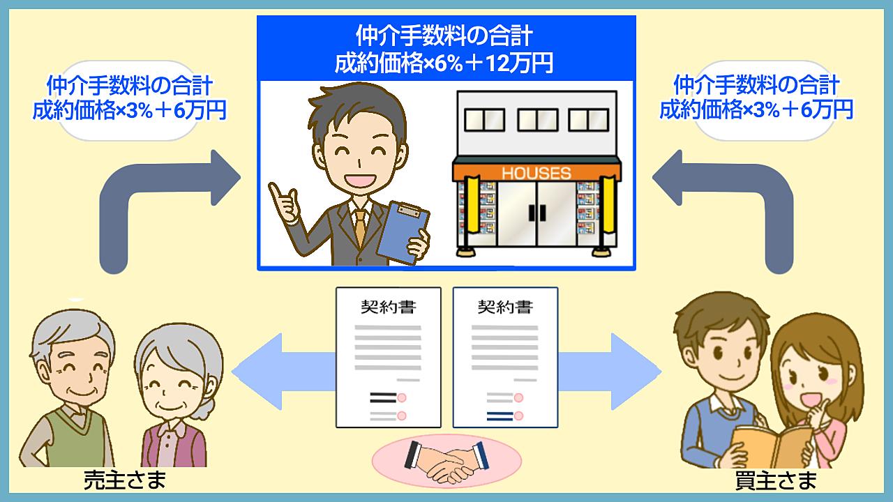 不動産仲介の仕組みを知れば仲介手数料を割引できるかわかる!